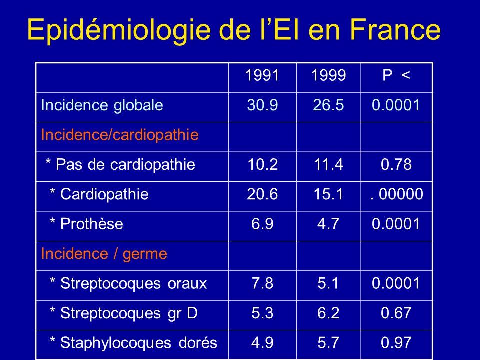 Epidémiologie de lEI en France 19911999P < Incidence globale30.926.50.0001 Incidence/cardiopathie * Pas de cardiopathie10.211.40.78 * Cardiopathie20.6