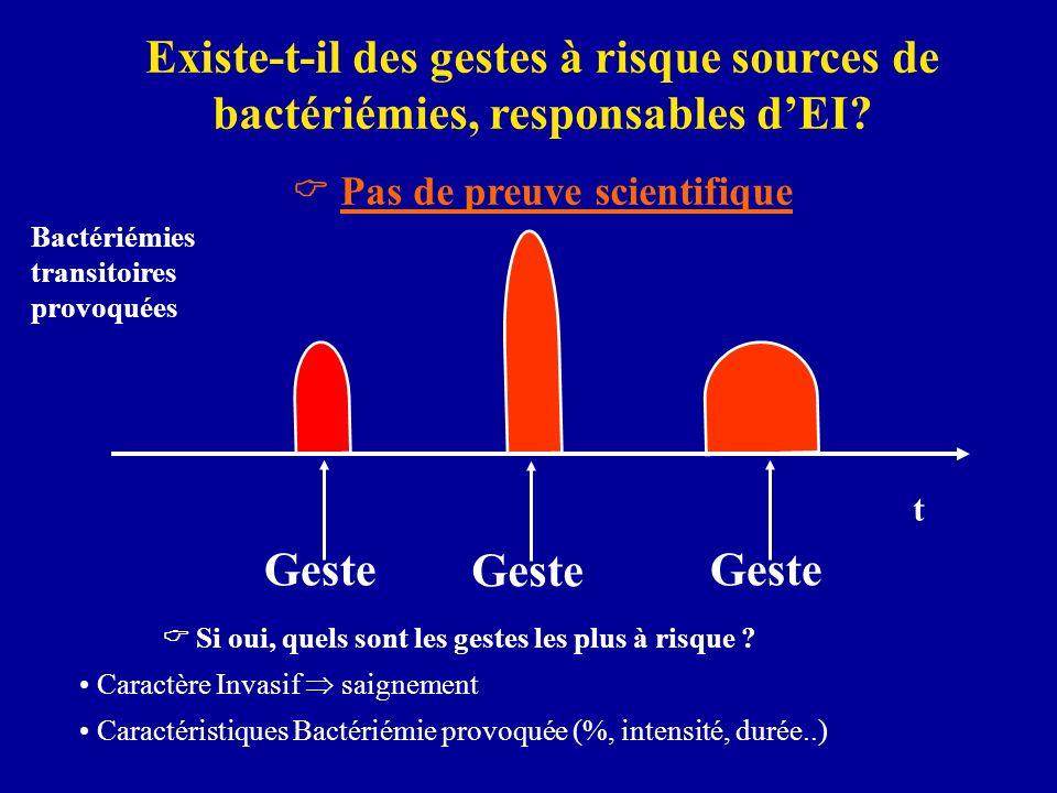 Existe-t-il des gestes à risque sources de bactériémies, responsables dEI? Pas de preuve scientifique t Bactériémies transitoires provoquées Geste Si