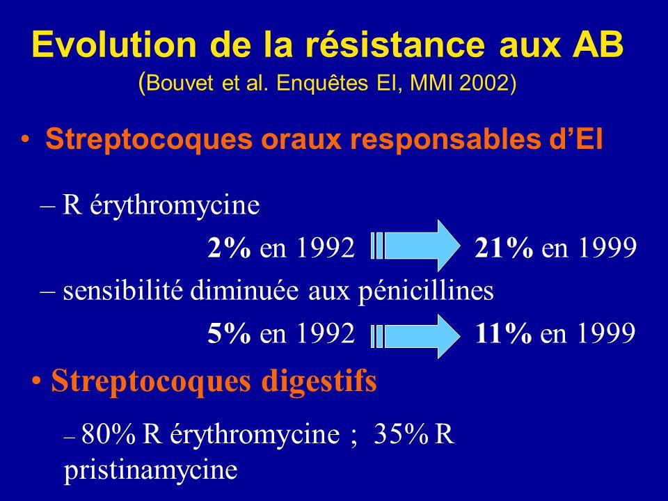 Evolution de la résistance aux AB ( Bouvet et al. Enquêtes EI, MMI 2002) Streptocoques oraux responsables dEI – R érythromycine 2% en 1992 21% en 1999