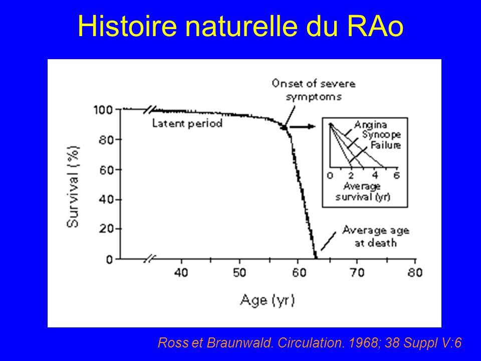 Histoire naturelle du RAo Ross et Braunwald. Circulation. 1968; 38 Suppl V:6