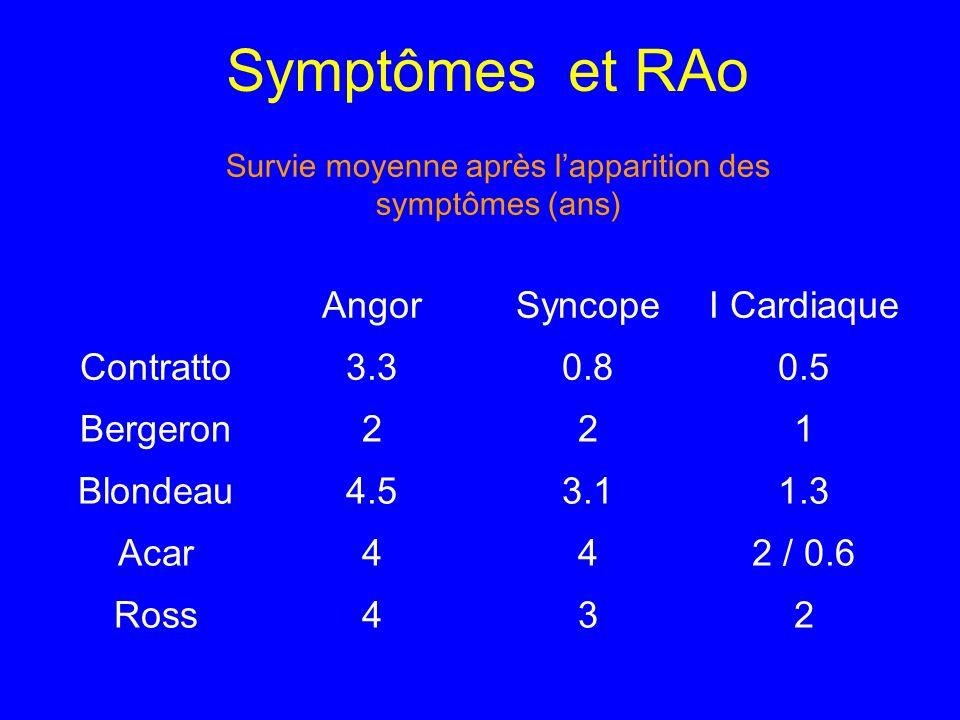 Symptômes et RAo AngorSyncopeI Cardiaque Contratto3.30.80.5 Bergeron221 Blondeau4.53.11.3 Acar442 / 0.6 Ross432 Survie moyenne après lapparition des s