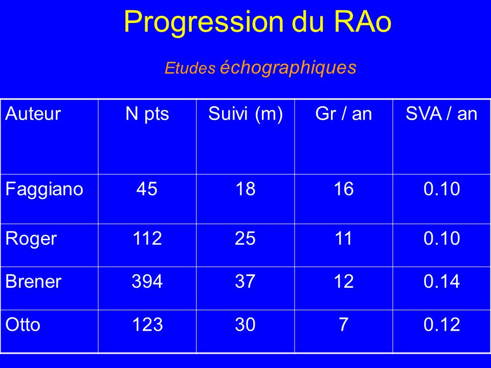 Progression du RAo Etudes échographiques AuteurN ptsSuivi (m)Gr / anSVA / an Faggiano4518160.10 Roger11225110.10 Brener39437120.14 Otto1233070.12