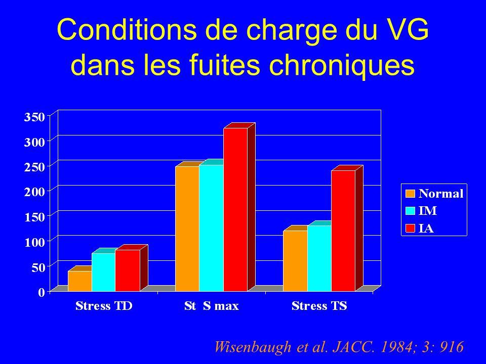 Conditions de charge du VG dans les fuites chroniques Wisenbaugh et al. JACC. 1984; 3: 916