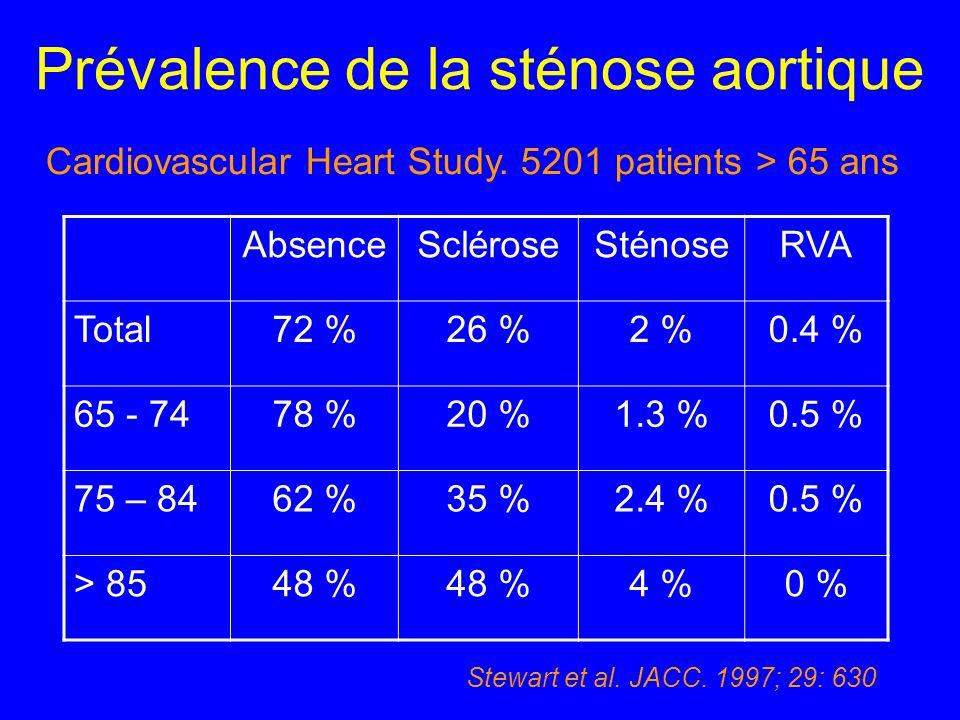 Prévalence de la sténose aortique AbsenceScléroseSténoseRVA Total72 %26 %2 %0.4 % 65 - 7478 %20 %1.3 %0.5 % 75 – 8462 %35 %2.4 %0.5 % > 8548 % 4 %0 %