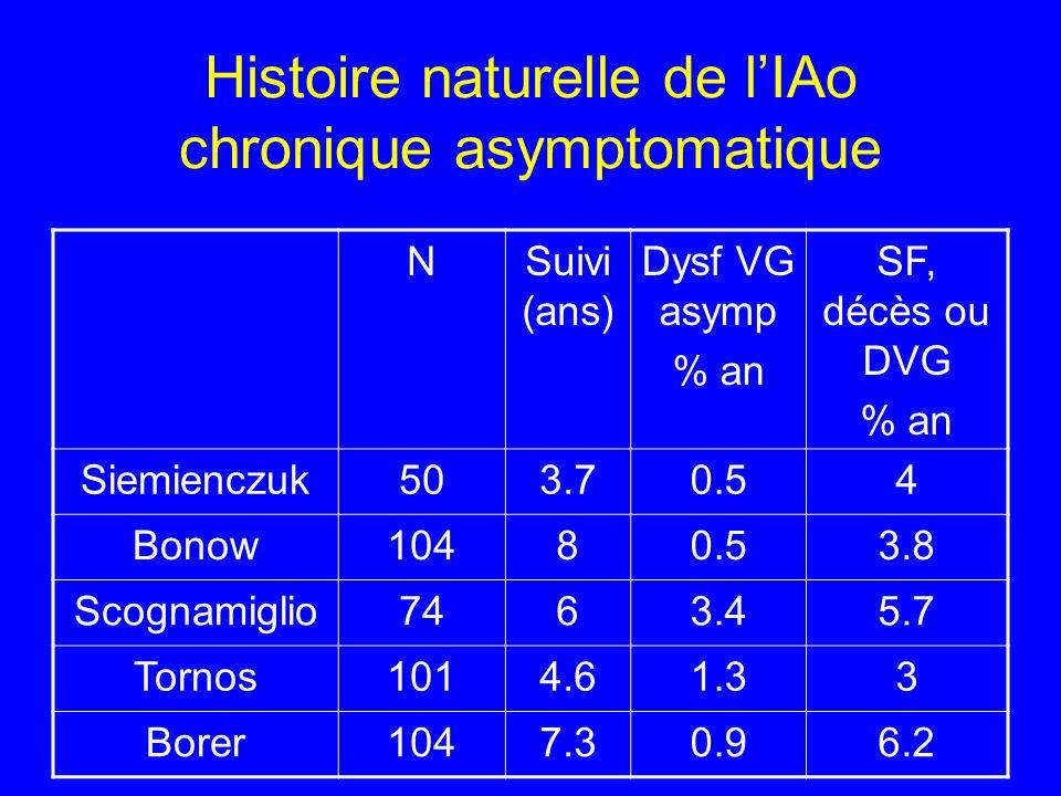 Histoire naturelle de lIAo chronique asymptomatique NSuivi (ans) Dysf VG asymp % an SF, décès ou DVG % an Siemienczuk503.70.54 Bonow10480.53.8 Scognam