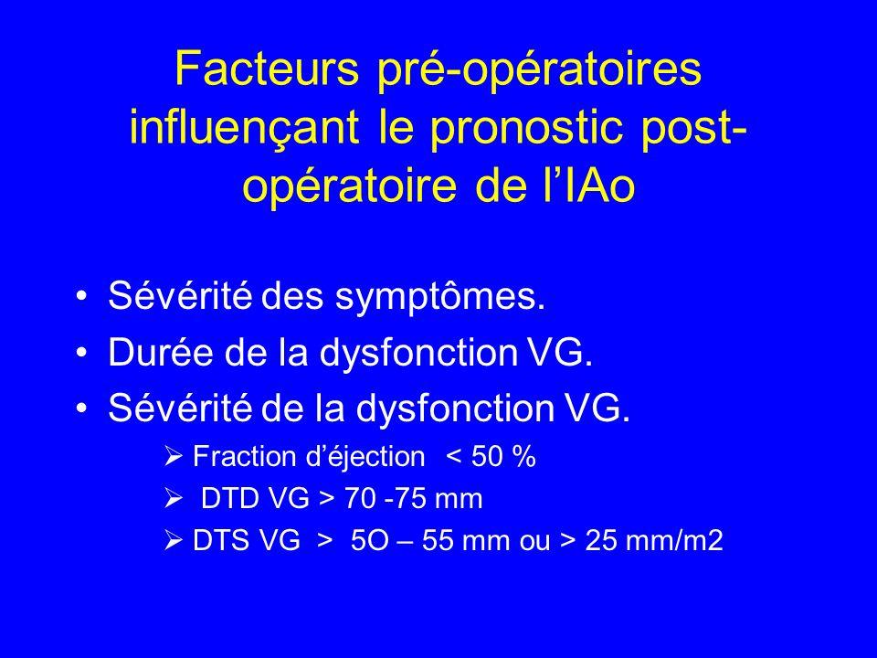 Facteurs pré-opératoires influençant le pronostic post- opératoire de lIAo Sévérité des symptômes. Durée de la dysfonction VG. Sévérité de la dysfonct