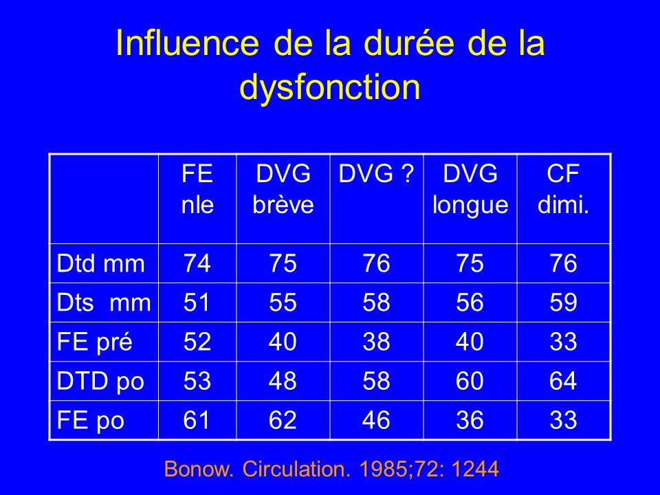 Influence de la durée de la dysfonction FE nle DVG brève DVG ?DVG longue CF dimi. Dtd mm7475767576 Dts mm5155585659 FE pré5240384033 DTD po5348586064