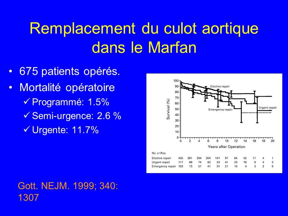 Remplacement du culot aortique dans le Marfan 675 patients opérés. Mortalité opératoire Programmé: 1.5% Semi-urgence: 2.6 % Urgente: 11.7% Gott. NEJM.