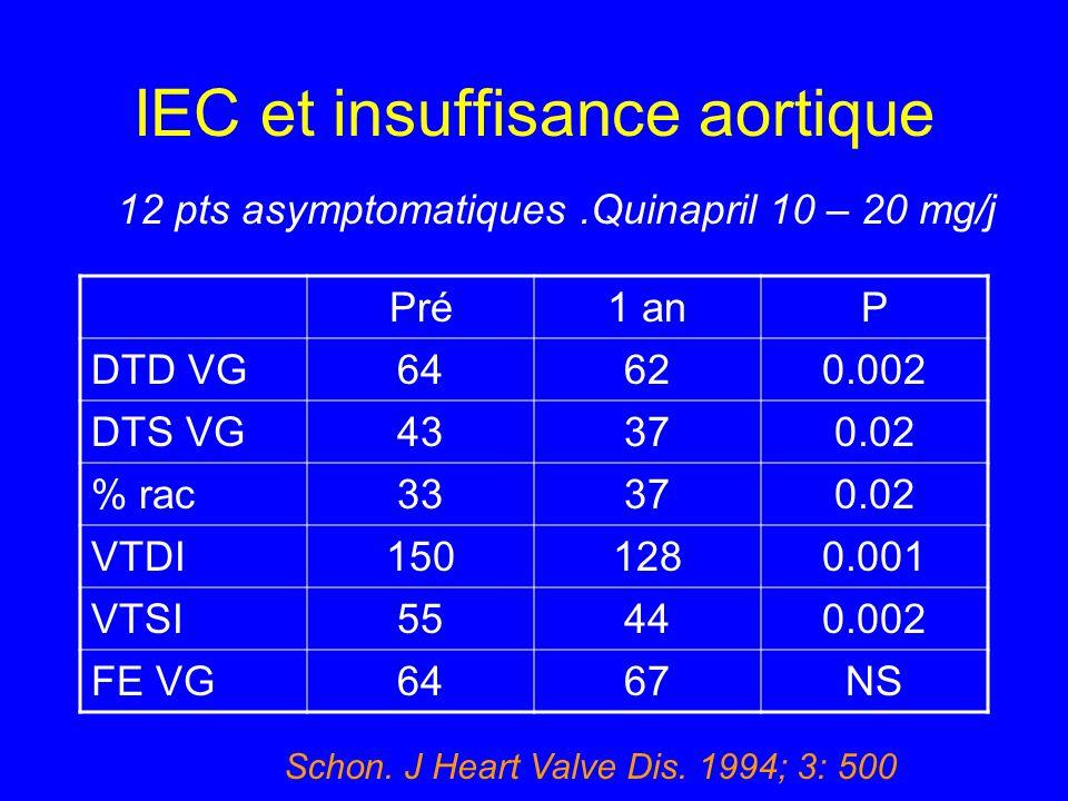 IEC et insuffisance aortique Pré1 anP DTD VG64620.002 DTS VG43370.02 % rac33370.02 VTDI1501280.001 VTSI55440.002 FE VG6467NS 12 pts asymptomatiques.Qu