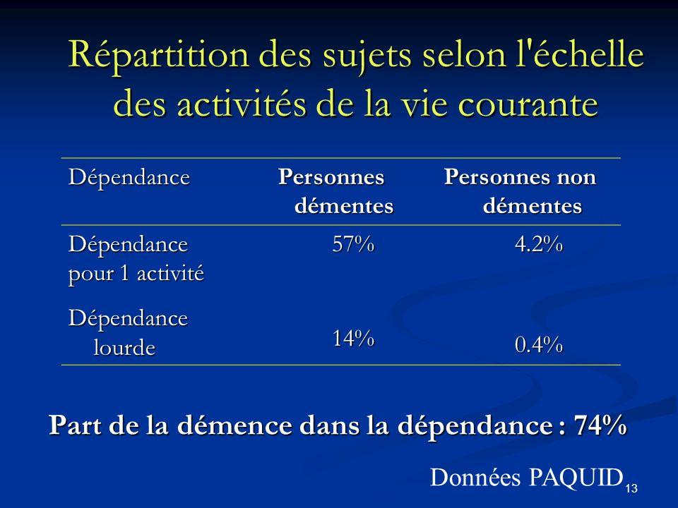 13 Dépendance Personnes démentes Personnes non démentes Dépendance pour 1 activité 57%4.2% Dépendance lourde 14%0.4% Répartition des sujets selon l échelle des activités de la vie courante Part de la démence dans la dépendance : 74% Données PAQUID
