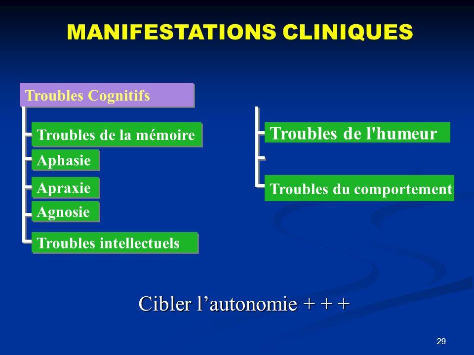 29 Troubles Cognitifs MANIFESTATIONS CLINIQUES Troubles de la mémoire Aphasie Apraxie Agnosie Troubles intellectuels Troubles de l'humeur Troubles du