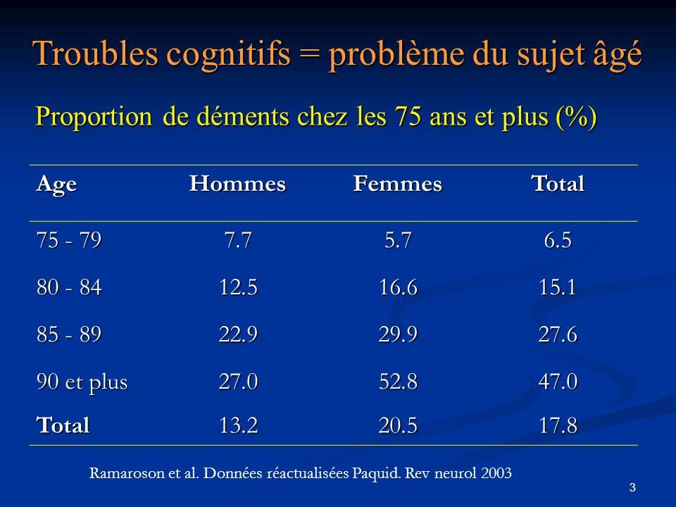 3 Proportion de déments chez les 75 ans et plus (%) AgeHommesFemmesTotal 75 - 79 7.75.76.5 80 - 84 12.516.615.1 85 - 89 22.929.927.6 90 et plus 27.052.847.0 Total13.220.517.8 Troubles cognitifs = problème du sujet âgé Ramaroson et al.