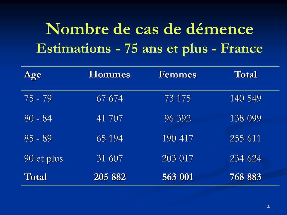 4 AgeHommesFemmesTotal 75 - 79 67 674 73 175 140 549 80 - 84 41 707 96 392 138 099 85 - 89 65 194 190 417 255 611 90 et plus 31 607 203 017 234 624 Total 205 882 563 001 768 883 Nombre de cas de démence Estimations - 75 ans et plus - France