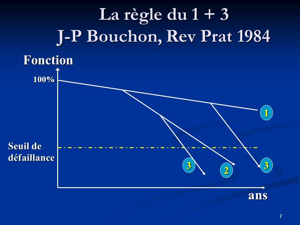 7 La règle du 1 + 3 J-P Bouchon, Rev Prat 1984 Fonction ans 1 2 33 100% Seuil de défaillance