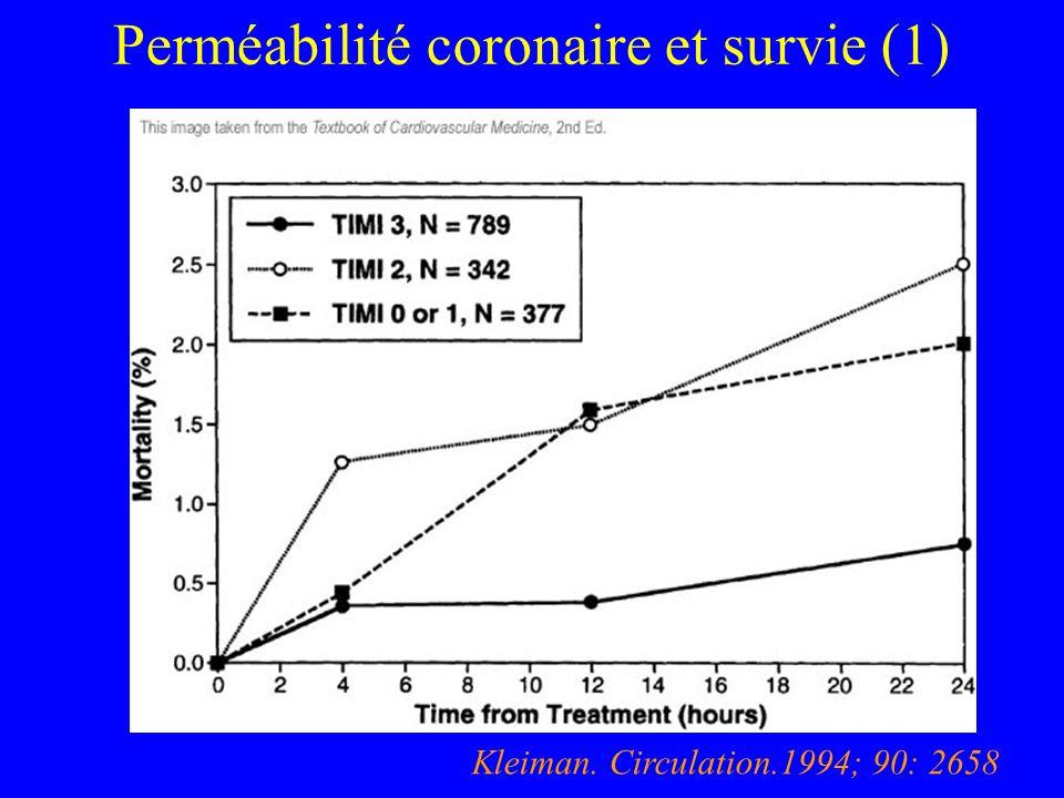 Perméabilité coronaire et survie (1) Kleiman. Circulation.1994; 90: 2658