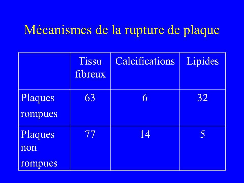 Mécanismes de la rupture de plaque Tissu fibreux CalcificationsLipides Plaques rompues 63632 Plaques non rompues 77145