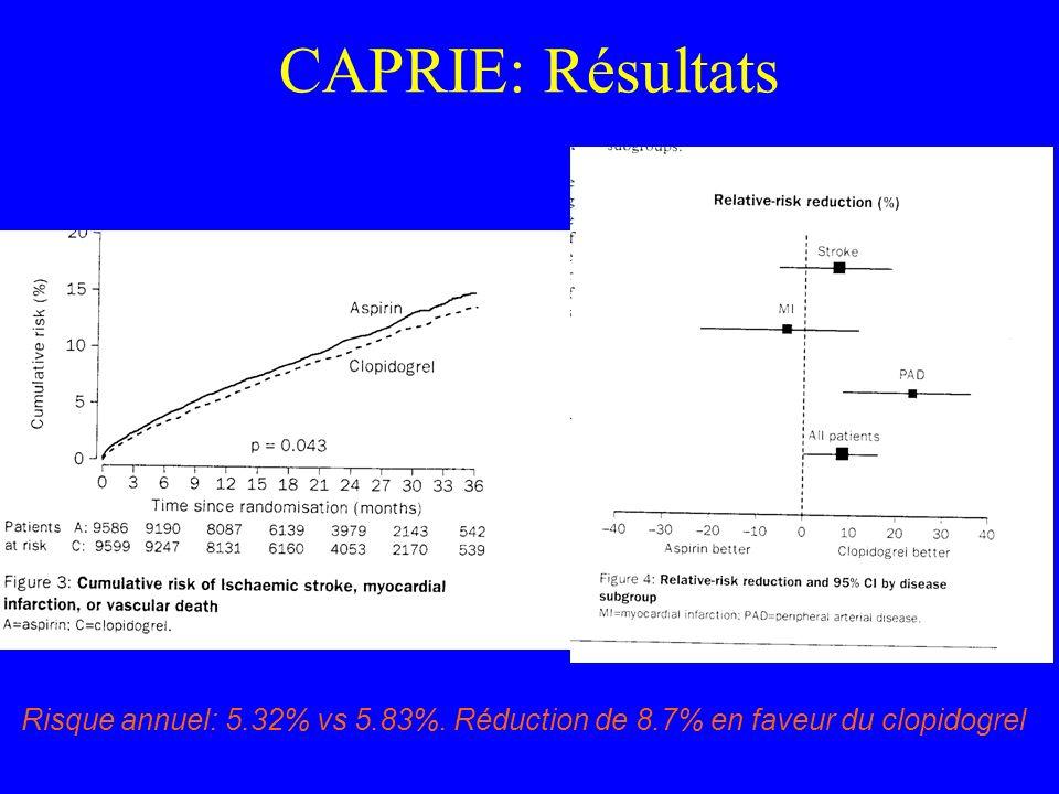 CAPRIE: Résultats Risque annuel: 5.32% vs 5.83%. Réduction de 8.7% en faveur du clopidogrel