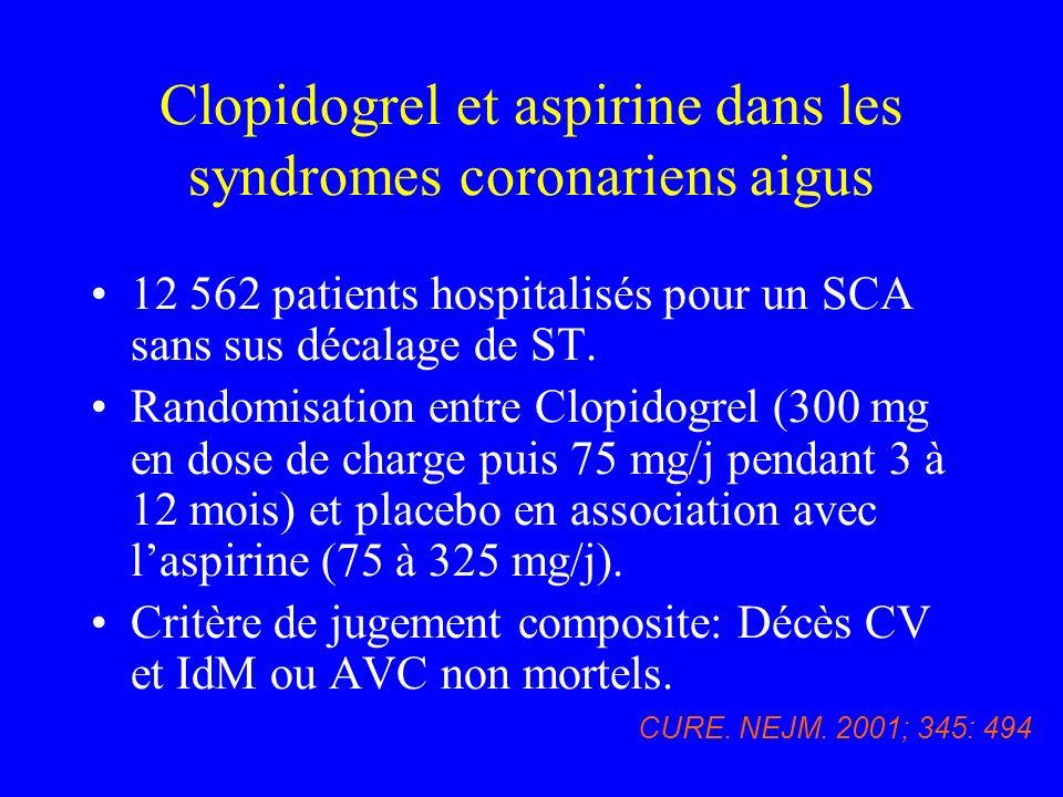Clopidogrel et aspirine dans les syndromes coronariens aigus 12 562 patients hospitalisés pour un SCA sans sus décalage de ST. Randomisation entre Clo