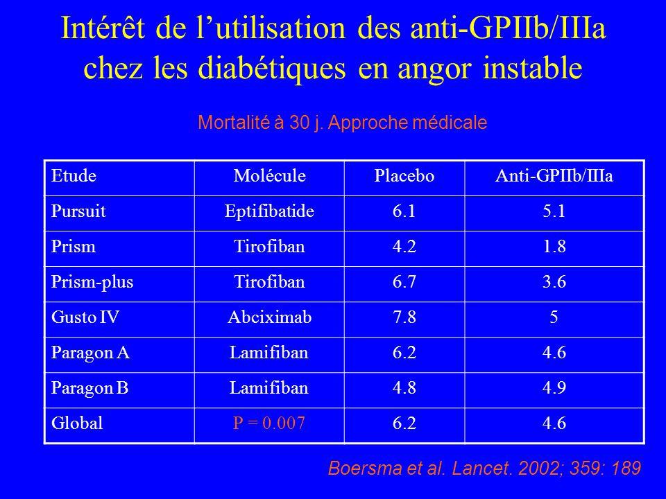 Intérêt de lutilisation des anti-GPIIb/IIIa chez les diabétiques en angor instable EtudeMoléculePlaceboAnti-GPIIb/IIIa PursuitEptifibatide6.15.1 Prism