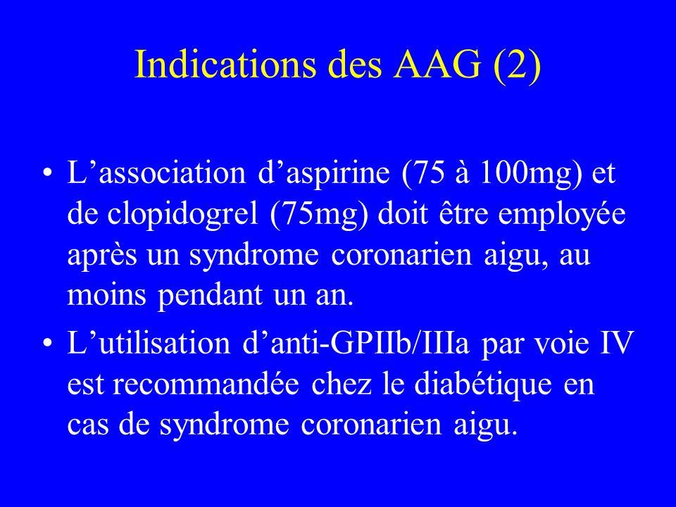 Indications des AAG (2) Lassociation daspirine (75 à 100mg) et de clopidogrel (75mg) doit être employée après un syndrome coronarien aigu, au moins pe