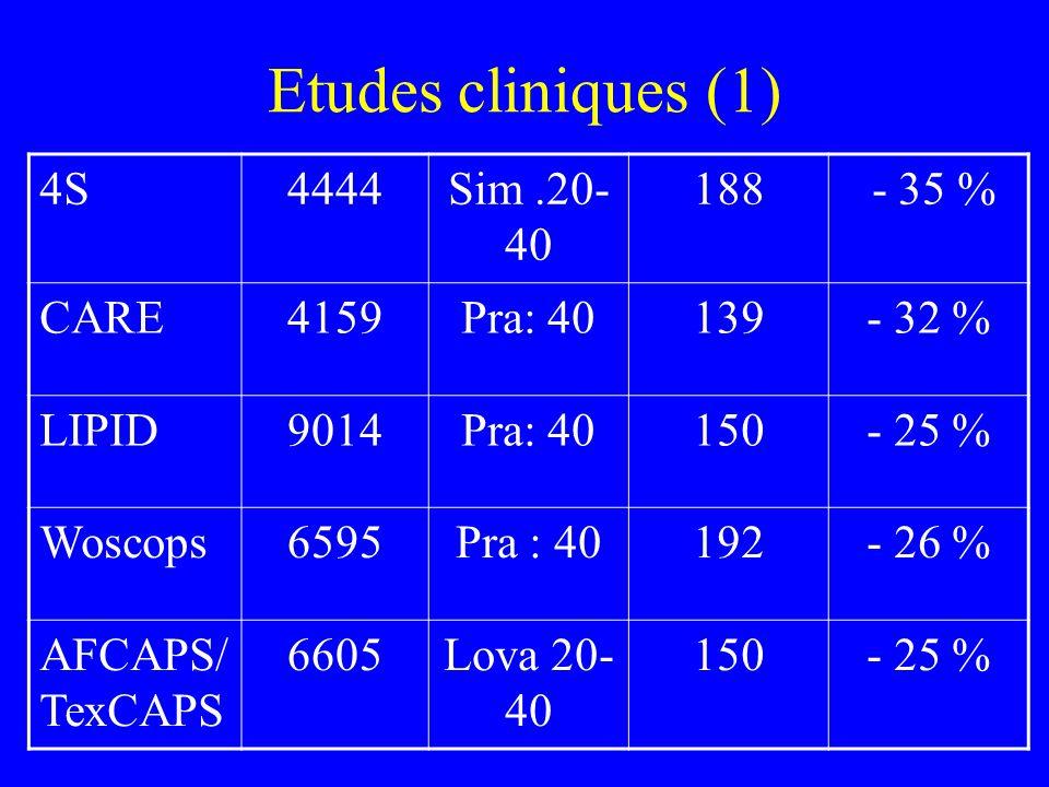 Etudes cliniques (1) 4S4444Sim.20- 40 188 - 35 % CARE4159Pra: 40139- 32 % LIPID9014Pra: 40150- 25 % Woscops6595Pra : 40192- 26 % AFCAPS/ TexCAPS 6605L