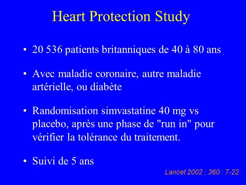 Heart Protection Study 20 536 patients britanniques de 40 à 80 ans Avec maladie coronaire, autre maladie artérielle, ou diabète Randomisation simvasta