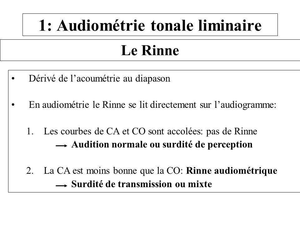 1: Audiométrie tonale liminaire Le Rinne Dérivé de lacoumétrie au diapason En audiométrie le Rinne se lit directement sur laudiogramme: 1. Les courbes