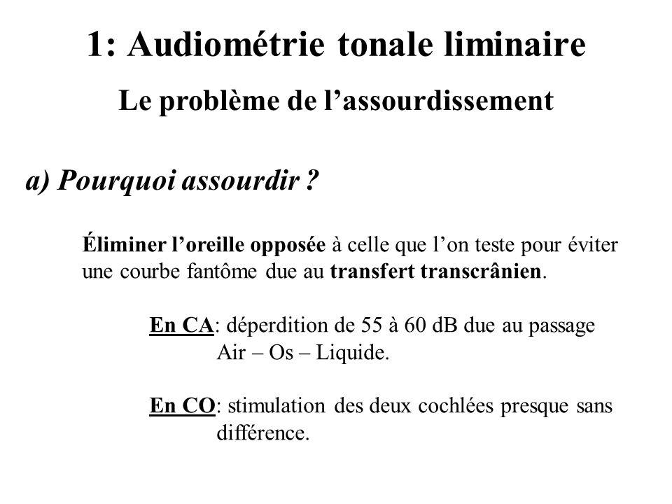 1: Audiométrie tonale liminaire Le problème de lassourdissement a) Pourquoi assourdir ? Éliminer loreille opposée à celle que lon teste pour éviter un