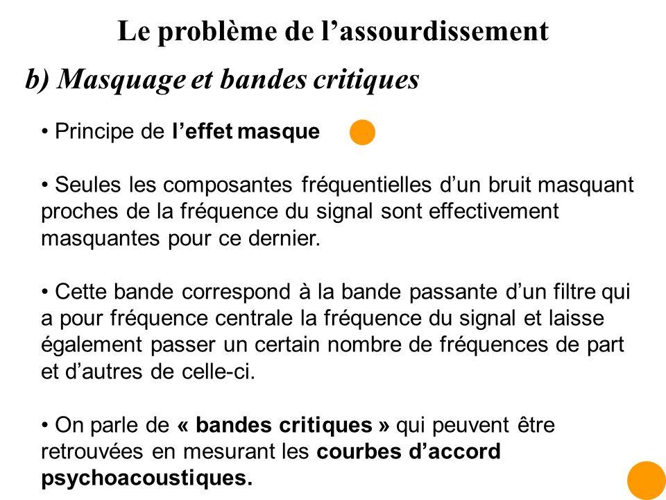 Le problème de lassourdissement b) Masquage et bandes critiques Principe de leffet masque Seules les composantes fréquentielles dun bruit masquant pro
