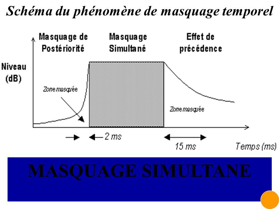 Schéma du phénomène de masquage temporel Masquage simultané Masquage de postériorité (son masqué avant signal masquant) Masquage de précédence (son ma