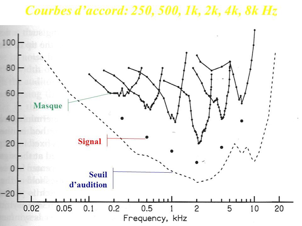 Courbes daccord: 250, 500, 1k, 2k, 4k, 8k Hz Seuil daudition Signal Masque