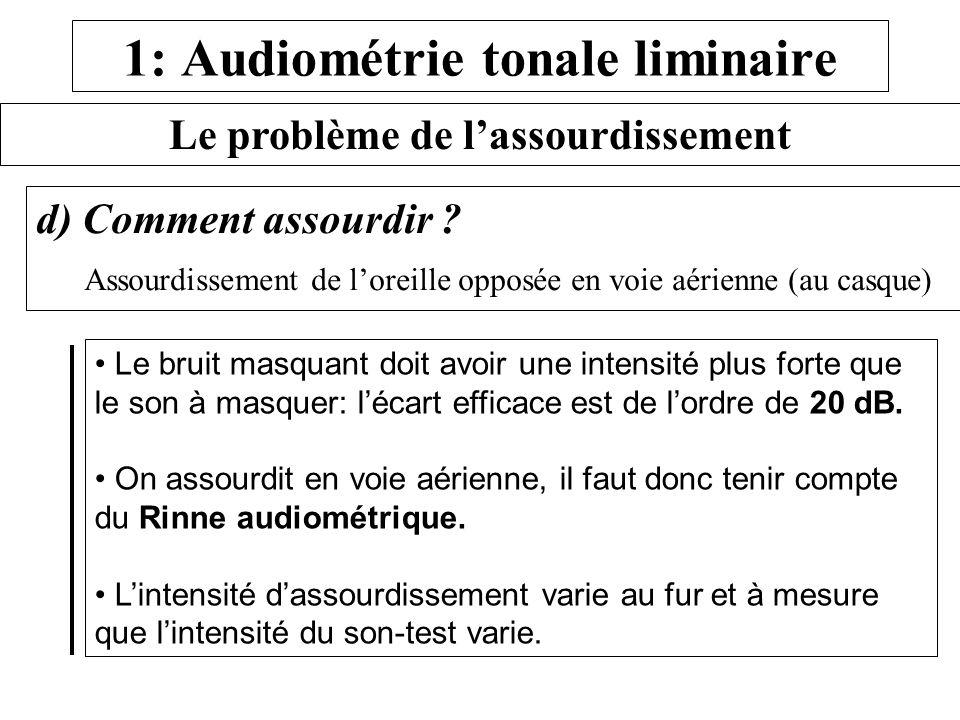 1: Audiométrie tonale liminaire Le problème de lassourdissement d) Comment assourdir ? Assourdissement de loreille opposée en voie aérienne (au casque