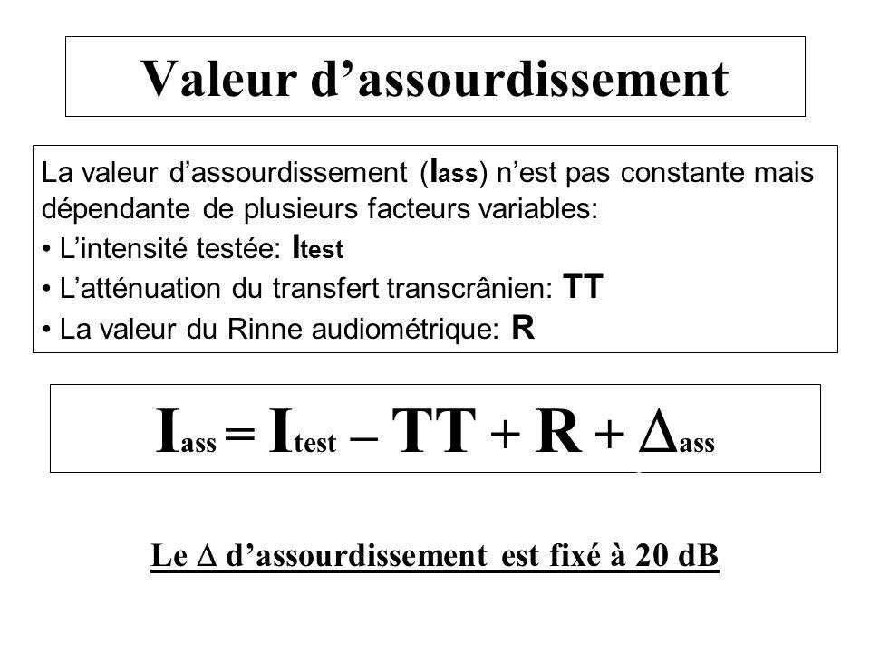 Valeur dassourdissement I ass = I test – TT + R + ass La valeur dassourdissement ( I ass ) nest pas constante mais dépendante de plusieurs facteurs va