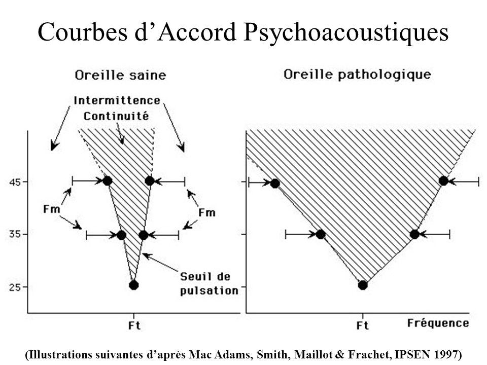 Courbes dAccord Psychoacoustiques (Illustrations suivantes daprès Mac Adams, Smith, Maillot & Frachet, IPSEN 1997)