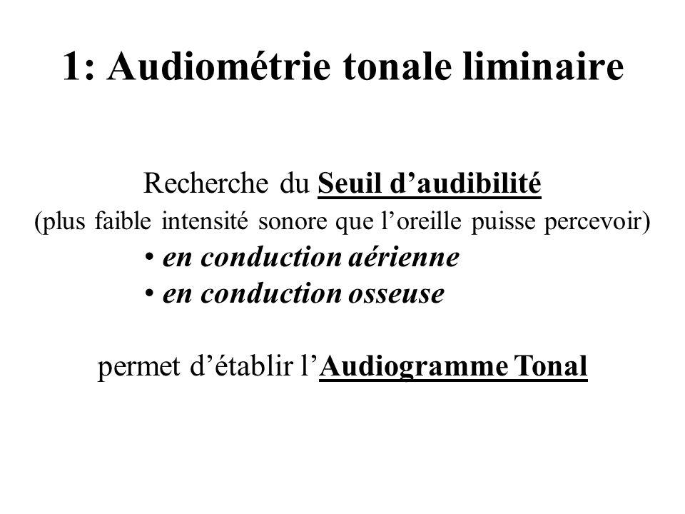 1: Audiométrie tonale liminaire Recherche du Seuil daudibilité (plus faible intensité sonore que loreille puisse percevoir) en conduction aérienne en