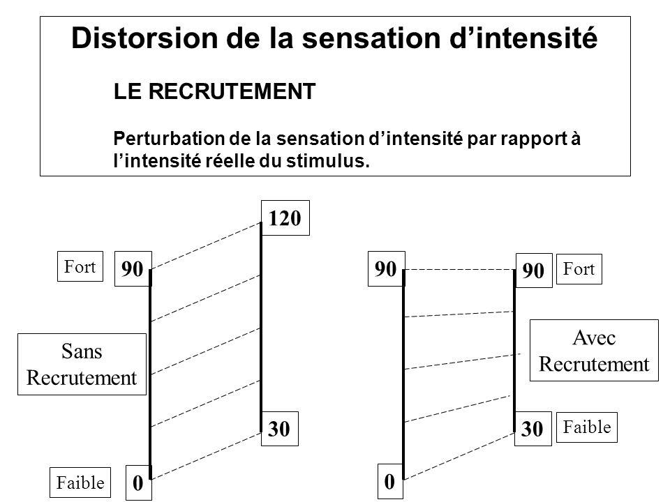 Distorsion de la sensation dintensité LE RECRUTEMENT Perturbation de la sensation dintensité par rapport à lintensité réelle du stimulus. 0 90 30 120
