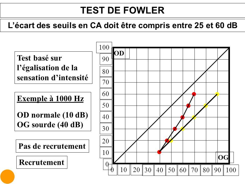01020 30708090100405060 OG OD 10 20 30 40 50 60 70 80 90 100 0 TEST DE FOWLER Lécart des seuils en CA doit être compris entre 25 et 60 dB Exemple à 10