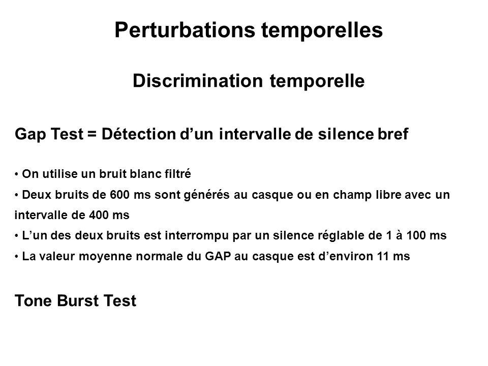 Perturbations temporelles Discrimination temporelle Gap Test = Détection dun intervalle de silence bref On utilise un bruit blanc filtré Deux bruits d