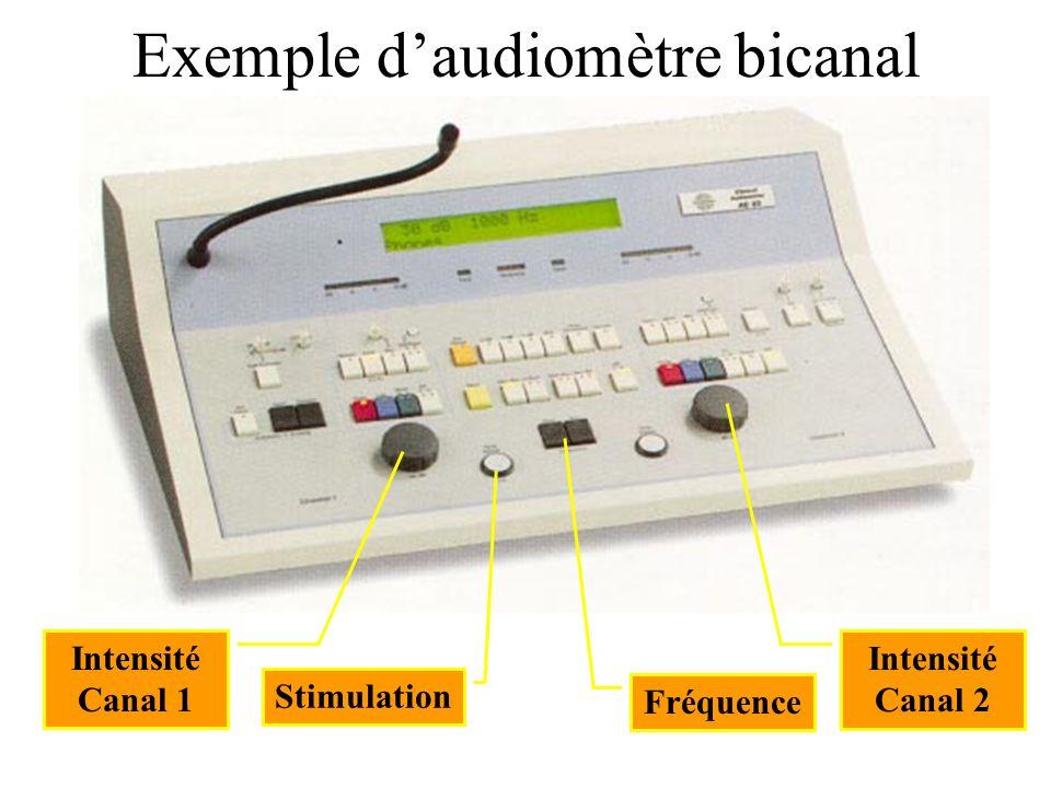 Exemple daudiomètre bicanal Intensité Canal 1 Intensité Canal 2 Fréquence Stimulation