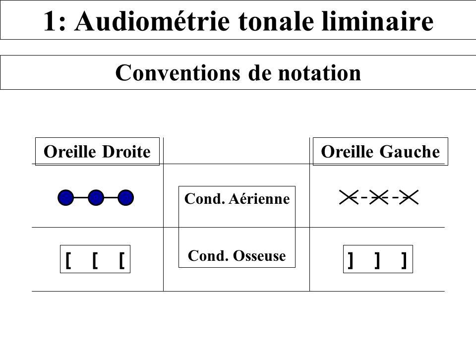 1: Audiométrie tonale liminaire Conventions de notation Oreille DroiteOreille Gauche Cond. Aérienne Cond. Osseuse [ [ [] ] ]