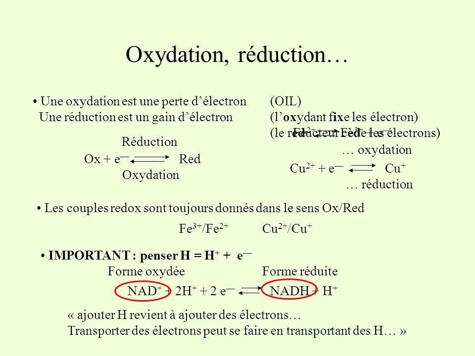 Oxydation, réduction… Une oxydation est une perte délectron Une réduction est un gain délectron Ox + e Red Réduction Oxydation Les couples redox sont