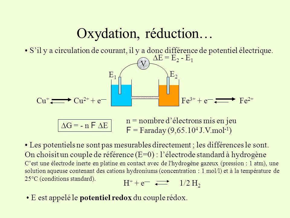 Oxydation, réduction… Sil y a circulation de courant, il y a donc différence de potentiel électrique. Fe 3+ + e Fe 2+ Cu + Cu 2+ + e V E2E2 E1E1 E = E