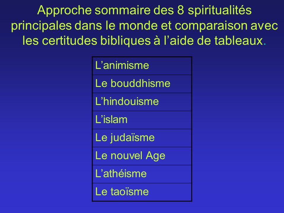 Approche sommaire des 8 spiritualités principales dans le monde et comparaison avec les certitudes bibliques à laide de tableaux. Lanimisme Le bouddhi