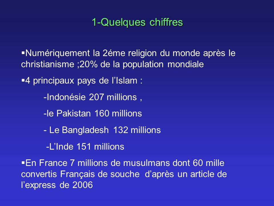 1-Quelques chiffres Numériquement la 2éme religion du monde après le christianisme ;20% de la population mondiale 4 principaux pays de lIslam : -Indon