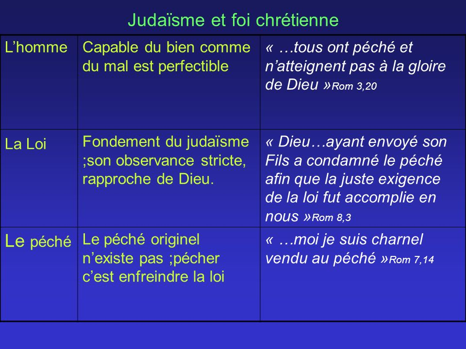 Judaïsme et foi chrétienne LhommeCapable du bien comme du mal est perfectible « …tous ont péché et natteignent pas à la gloire de Dieu » Rom 3,20 La Loi Fondement du judaïsme ;son observance stricte, rapproche de Dieu.