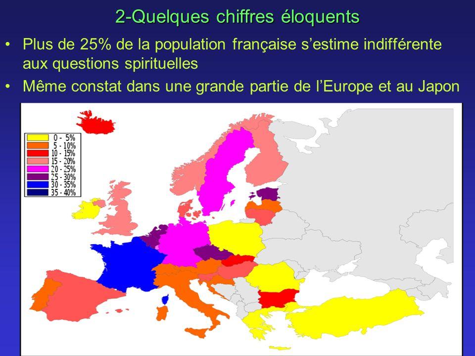 2-Quelques chiffres éloquents Plus de 25% de la population française sestime indifférente aux questions spirituelles Même constat dans une grande partie de lEurope et au Japon