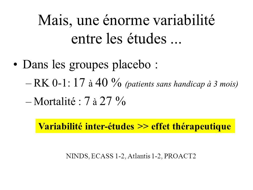 Les essais r-tPA iv (NINDS, ECASS I&II, Atlantis 1&2, 1995-2000, 2 776 patients) - 9.7 % HANDICAP + 2.3 % MORTALITE p < 0.0001 PAS DE HANDICAP + 7.3 %