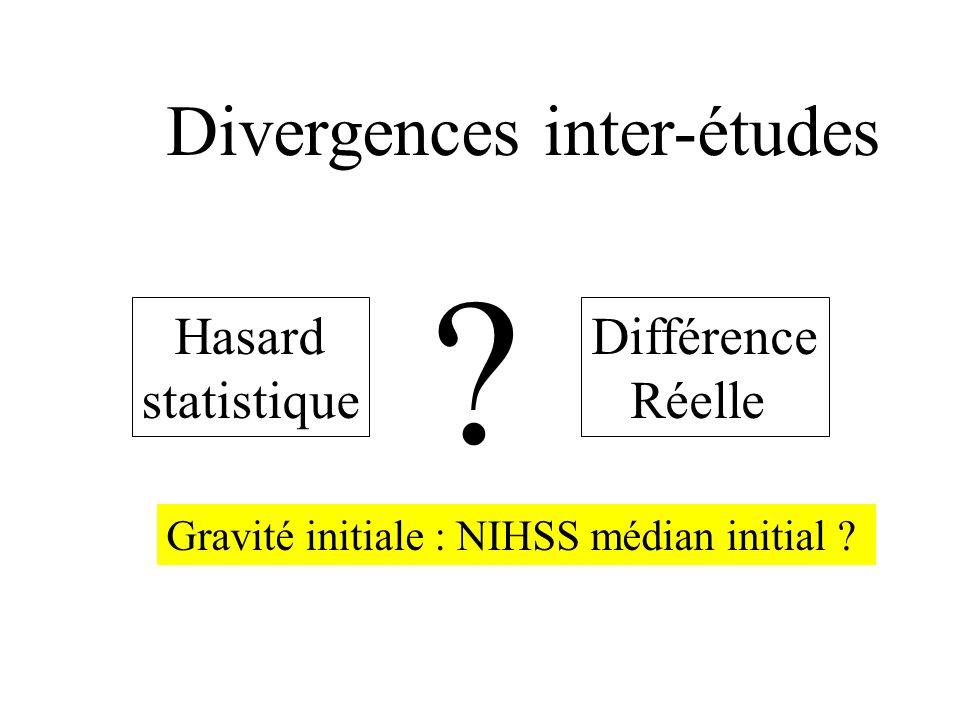 Mais, une énorme variabilité entre les études... Dans les groupes placebo : –RK 0-1: 17 à 40 % (patients sans handicap à 3 mois) –Mortalité : 7 à 27 %