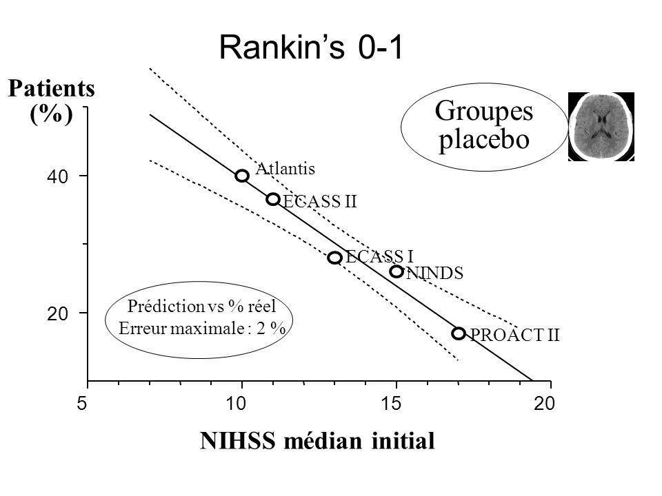 Divergences inter-études ? Hasard statistique Différence Réelle Gravité initiale : NIHSS médian initial ?
