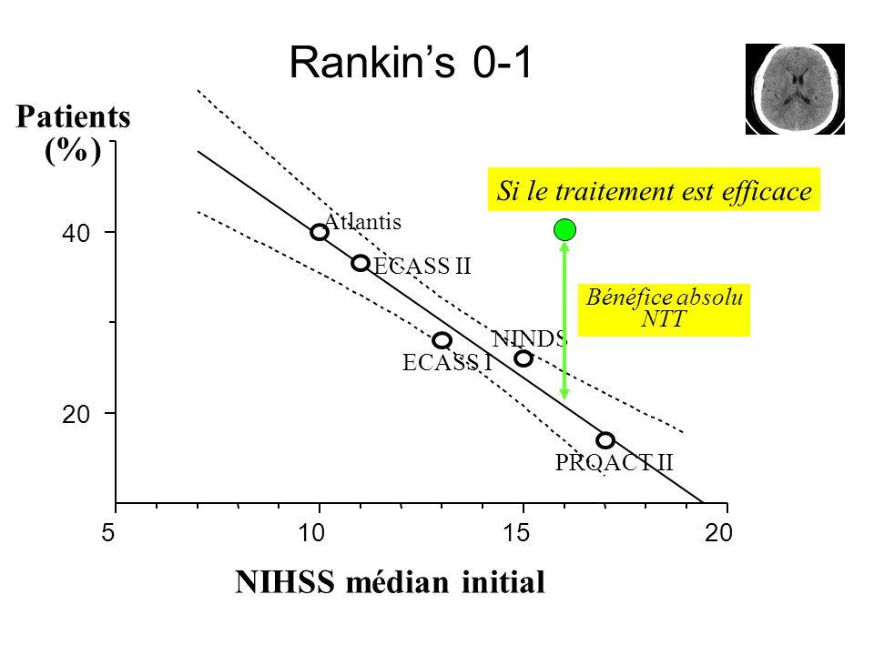 Rankins 0-1 20 40 Patients (%) NIHSS médian initial Atlantis ECASS II ECASS I NINDS PROACT II Groupes placebo Prédiction vs % réel Erreur maximale : 2